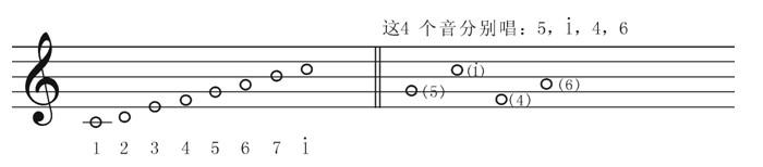高音谱表的下加一线所记的1(多),c,就是特定表示是这个中央1(多),中央